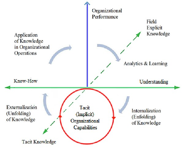 Continuous Knowledge Development in Organizations