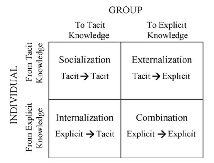 Organizational Knowledge Creation Mechanisms, adapted from Nonaka, 1994.