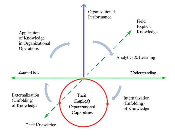 Continuous Knowledge Development in Organization Driving Performance Increase